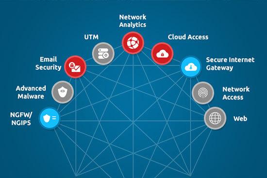 Security Cisco